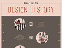 Timeline for design history infographic