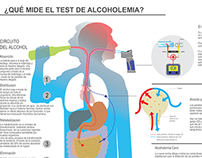 Alcoholemia Cero  (Zero tolerance law) Infographic.
