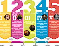 Infografia - Time Line - LA EDUCACIÓN
