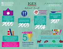 Rebranding IGES