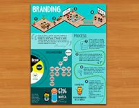 """Infografía """"Branding"""""""