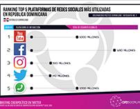 Ranking Plataformas SM