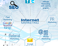 Internet Marketing/ Marketing 360°/ E-Marketing