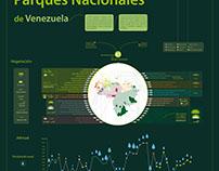Infografía Parques Nacionales de Venezuela