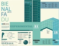 INFOGRAFIA BIENAL | Tipografía II | Catedra Venancio