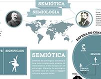 Infográfico - Semiótica X Semiologia