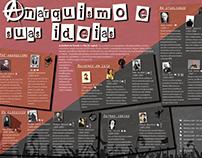 Infográfico - Pensadores/as anarquistas
