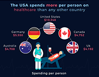 The High Cost Of Healthcare In The USA