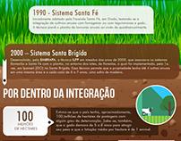 Infográfico - Sistema ILPF