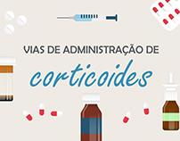 Infográfico - Vias de administração de corticoides