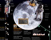 Infografía Apolo 11