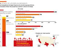 Latinos, de los más vulnerables