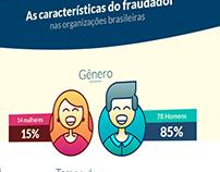 Estácio - Infográfico Característica do fraudador