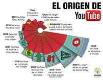 El origen de YouTube