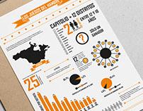 The Hunger Games - Infografía