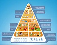Ilustración - Piramide Alimenticia