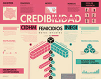Infografia sobre los Femicidios en Morelos (México)