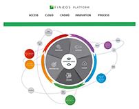 Finaeos Platform