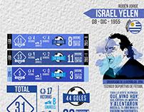 Infografía Ruben Israel, millonarios FC