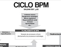 Ciclo BPM
