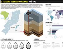 Infográfico | Pré Sal