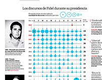 Fidel Castro infographic