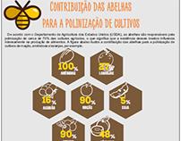 Infográfico - Contribuição das abelhas