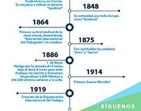 """Infografía """"Infografía historia de los sindicatos"""""""