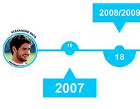 Infográfico sobre os gols marcados pelo Alexandre pato