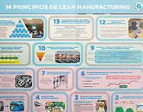 Lean Manufacturing Infografia