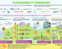 Sustainability Tendencies Infographic