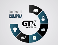 Processo de Compras GTX