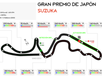 Infographics of F1 circuits