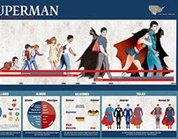 Infografía Superman