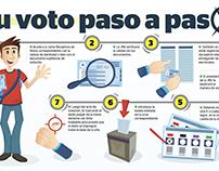 uso de la cédula de identidad al ejercer el voto.