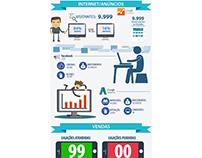 Relatório/Infográfico Gerencial Diário