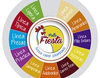 Pollo Fiesta Ruleta Premios Puntos de Venta y Autoservi
