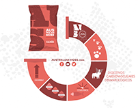Infografías animadas para Australian moss - Documenta