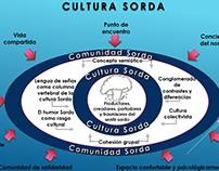 Comunidad y Cultura Sorda