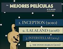 Las mejores películas de la década - infográfico