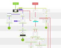 UX - Mapa de interacción para Registro y Publicación