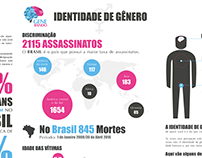 Infográfico Identidade de gênero