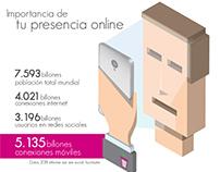 Importancia de la Presencia Online