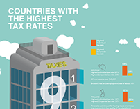 Countries with the highest tax rates