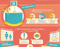 Infographics: Lázer de Fentosegundo