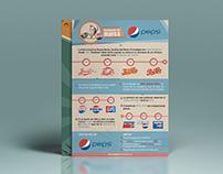 Evolución de marca - Logo Pepsi