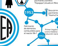 Historia de la Energía Atómica