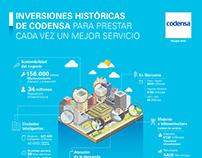 Infografía inversiones históricas de Codensa.