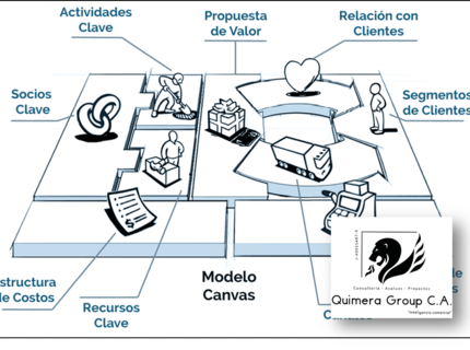 Creación de Business Canvas