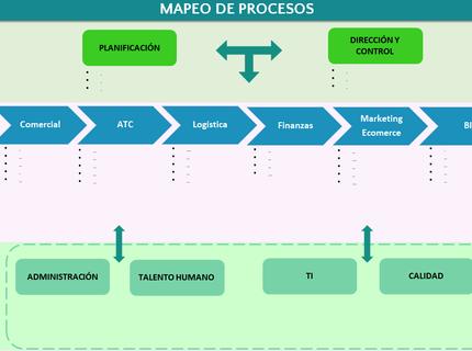 Desarrollo de Manual de Proceso